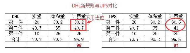 重要通知:DHL重量新计费方式变更,日期为2019年9月30日